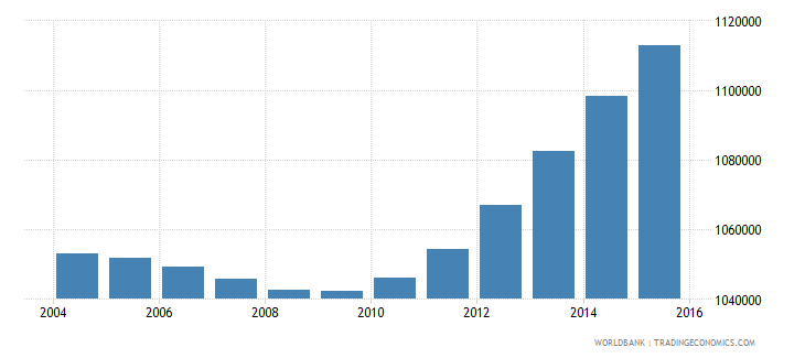 nepal population ages 4 6 female wb data