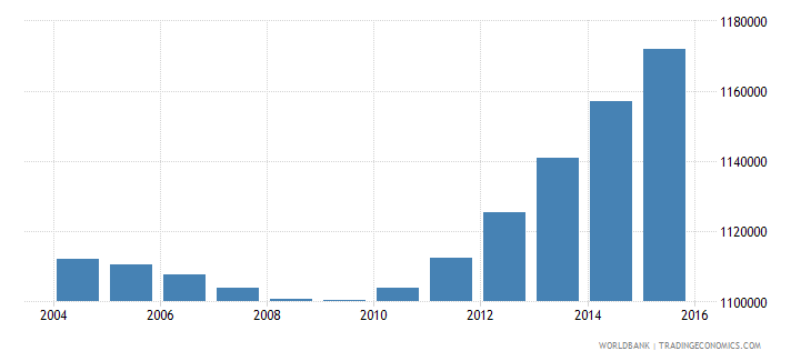 nepal population ages 4 6 male wb data