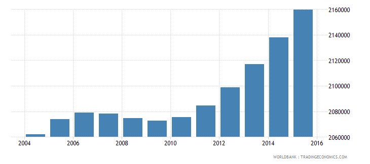 nepal population ages 5 10 female wb data