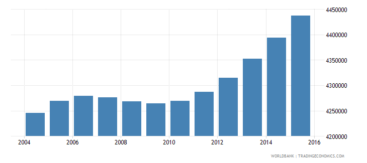 nepal population ages 5 10 total wb data