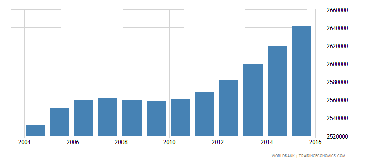 nepal population ages 5 11 male wb data