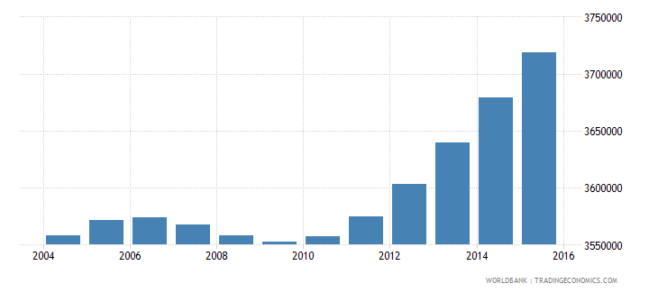 nepal population ages 5 9 total wb data