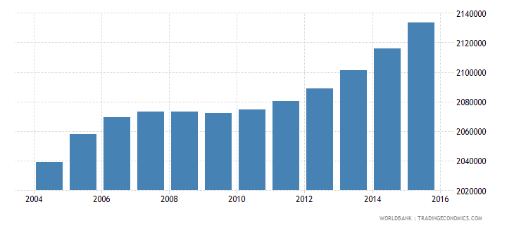 nepal population ages 6 11 female wb data