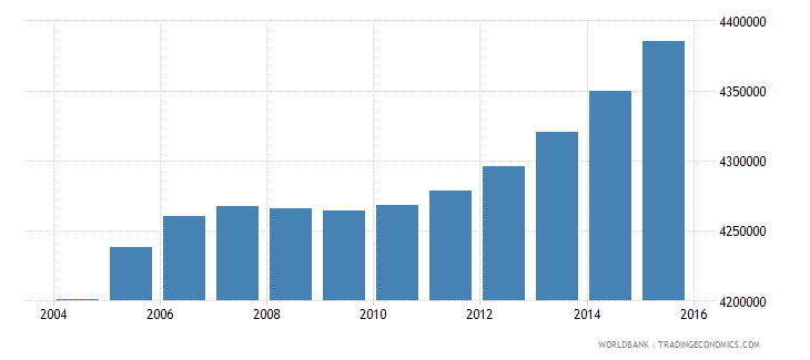 nepal population ages 6 11 total wb data