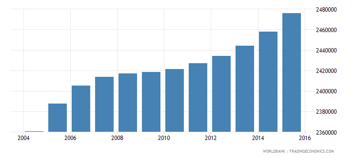 nepal population ages 6 12 female wb data