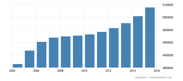 nepal population ages 6 12 total wb data