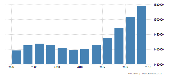 nepal population ages 6 9 male wb data