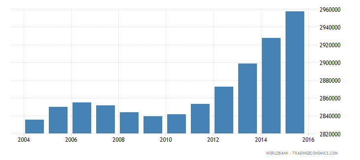 nepal population ages 6 9 total wb data