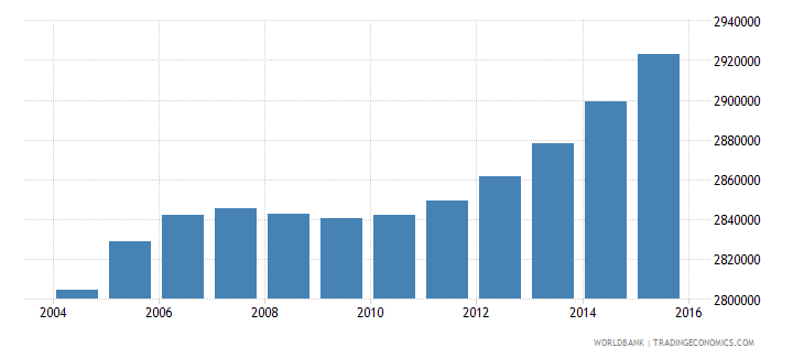nepal population ages 7 10 total wb data