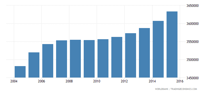 nepal population ages 7 11 total wb data