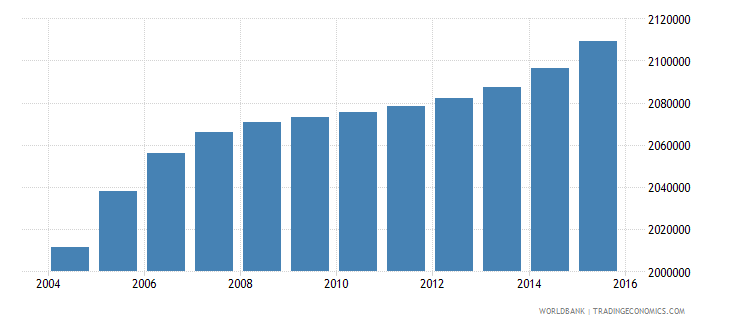 nepal population ages 7 12 female wb data