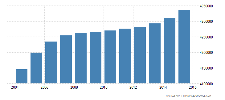 nepal population ages 7 12 total wb data
