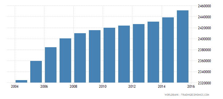 nepal population ages 7 13 female wb data