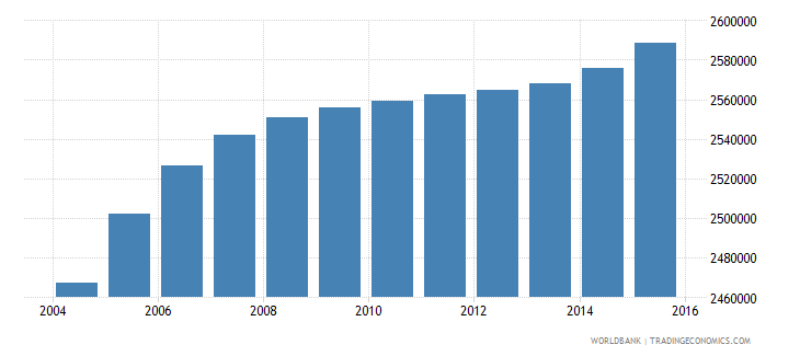 nepal population ages 7 13 male wb data