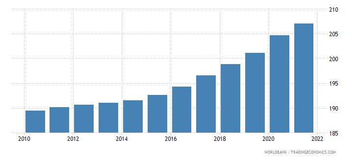 nepal population density people per sq km wb data