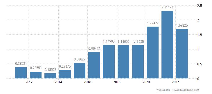 nepal population growth annual percent wb data