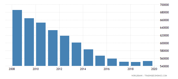nepal population of the official age for pre primary education male number wb data