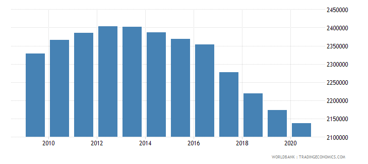 nepal population of the official age for secondary education male number wb data