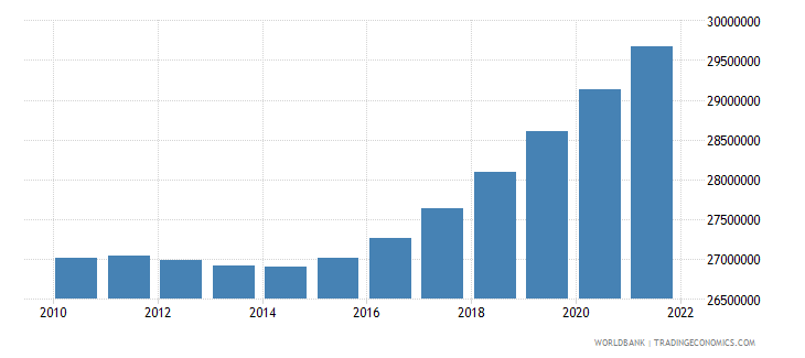 nepal population total wb data