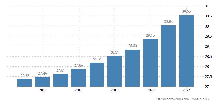 Nepal Population | 2019 | Data | Chart | Calendar | Forecast