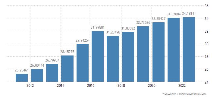 nepal ppp conversion factor gdp lcu per international dollar wb data