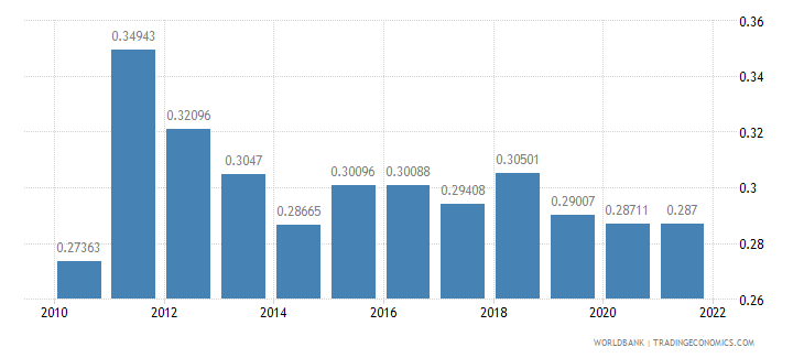 nepal ppp conversion factor gdp to market exchange rate ratio wb data