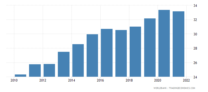 nepal ppp conversion factor private consumption lcu per international dollar wb data
