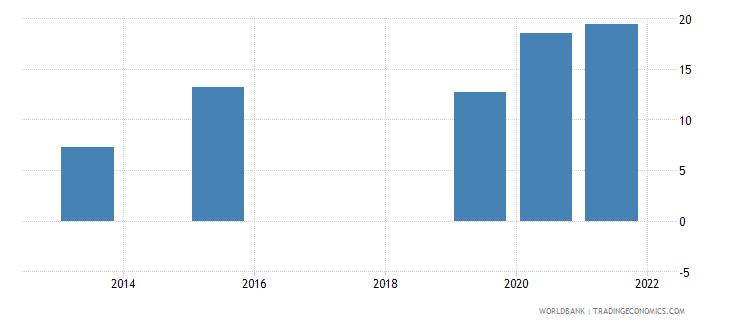 nepal present value of external debt percent of gni wb data