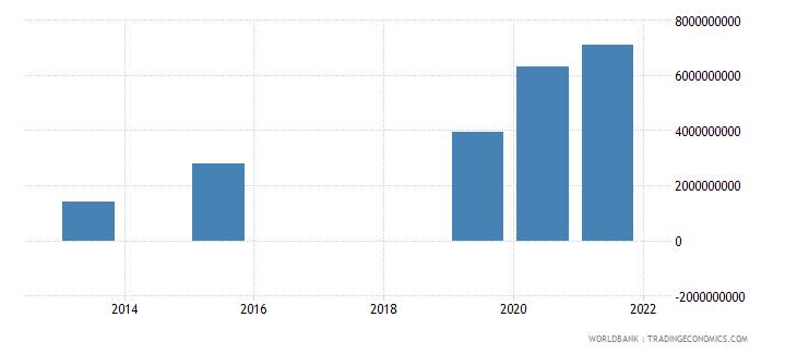 nepal present value of external debt us dollar wb data