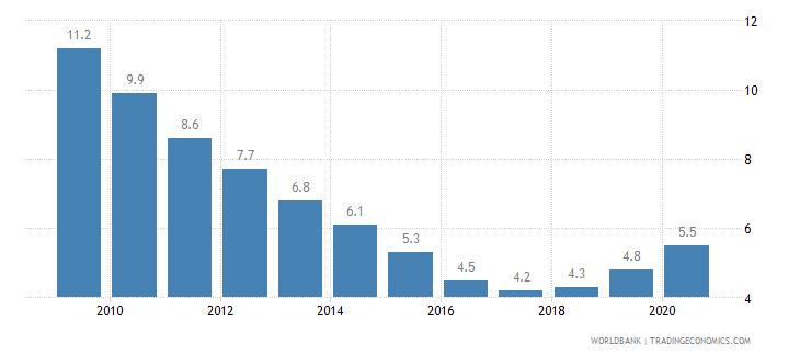 nepal prevalence of undernourishment percent of population wb data