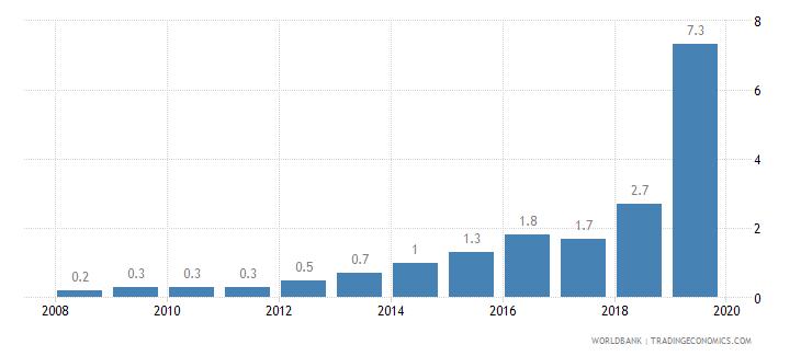 nepal private credit bureau coverage percent of adults wb data