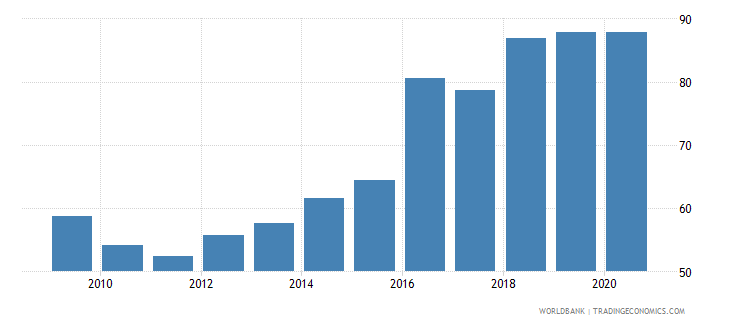 nepal private credit by deposit money banks and other financial institutions to gdp percent wb data