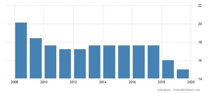 nepal profit tax percent of commercial profits wb data