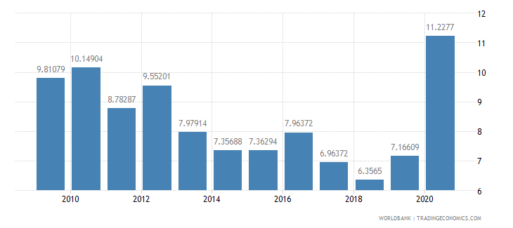 nepal public and publicly guaranteed debt service percent of exports excluding workers remittances wb data