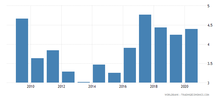 nepal public spending on education total percent of gdp wb data