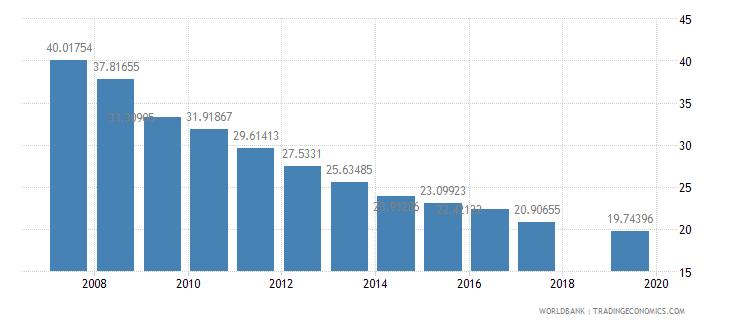 nepal pupil teacher ratio primary wb data