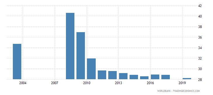 nepal pupil teacher ratio secondary wb data
