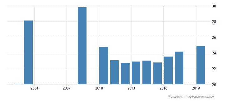 nepal pupil teacher ratio upper secondary wb data