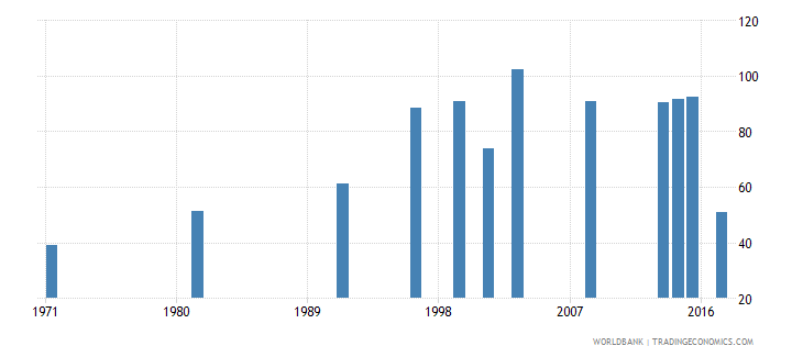 nepal ratio of female to male labor force participation rate percent national estimate wb data