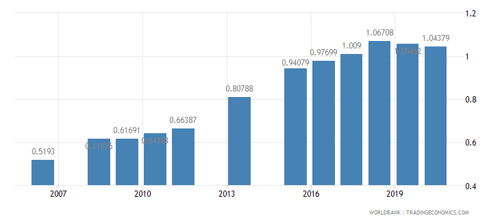 nepal ratio of female to male tertiary enrollment percent wb data