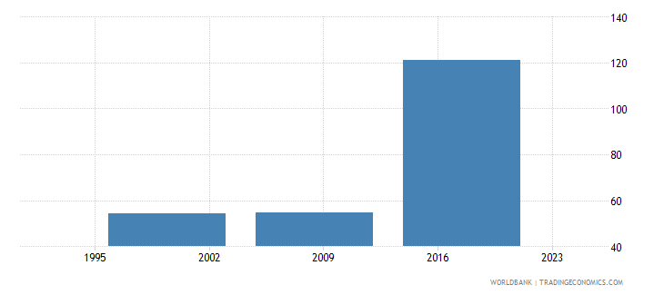 nepal ratio of female to male youth unemployment rate percent ages 15 24 national estimate wb data