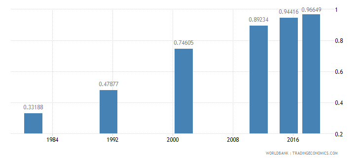 nepal ratio of young literate females to males percent ages 15 24 wb data