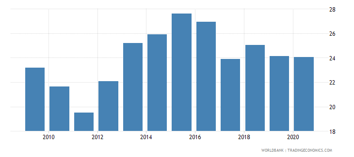 nepal remittance inflows to gdp percent wb data