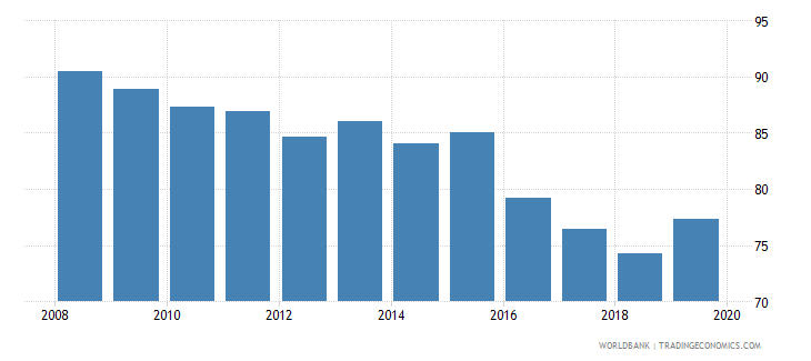 nepal renewable energy consumption wb data