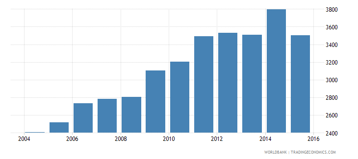 nepal renewable energy electricity output gwh wb data