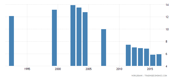 nepal repetition rate in grade 3 of primary education female percent wb data