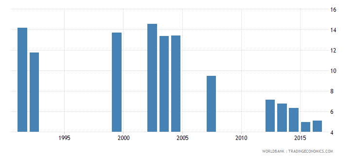 nepal repetition rate in grade 4 of primary education female percent wb data