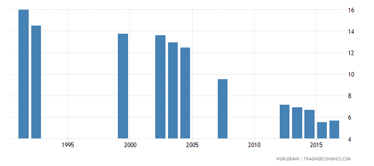 nepal repetition rate in grade 4 of primary education male percent wb data