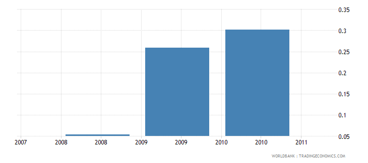 nepal research and development expenditure percent of gdp wb data