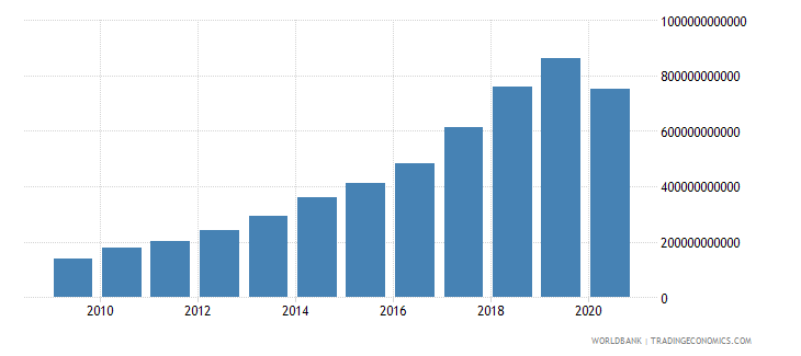 nepal revenue excluding grants current lcu wb data